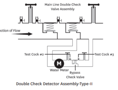 Everything You Need to Know About Type ll Backflow Assemblies